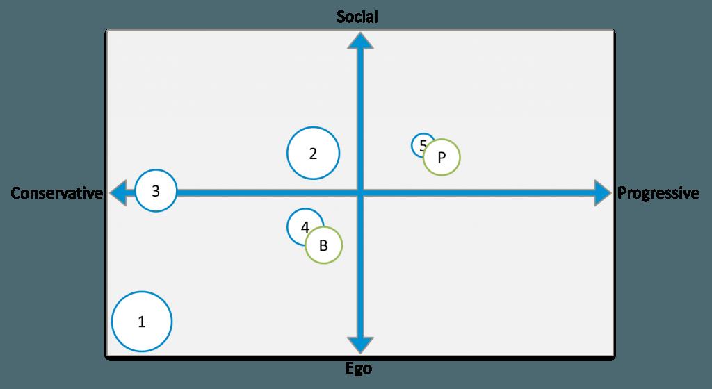 positioneringsmatrix voorbeeld B2B