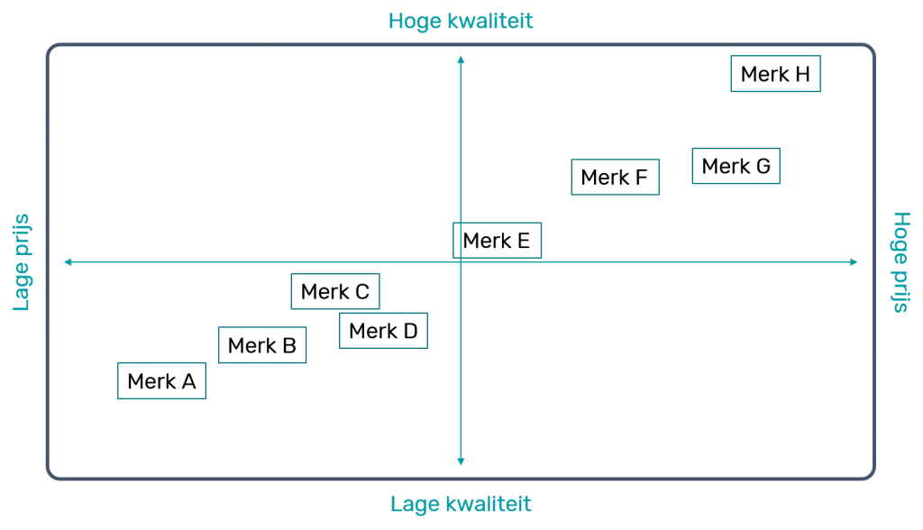 positioneringsmatrix kotler