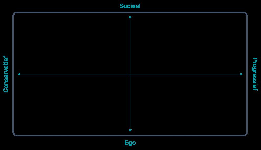 positioneringsmatrix merkelijkheid