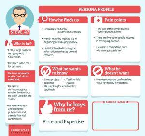 voorbeeld klantprofiel buyer persona