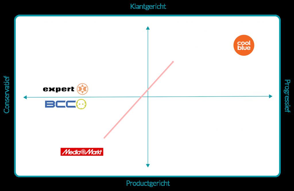 positionering mediamarkt concurrentiematrix