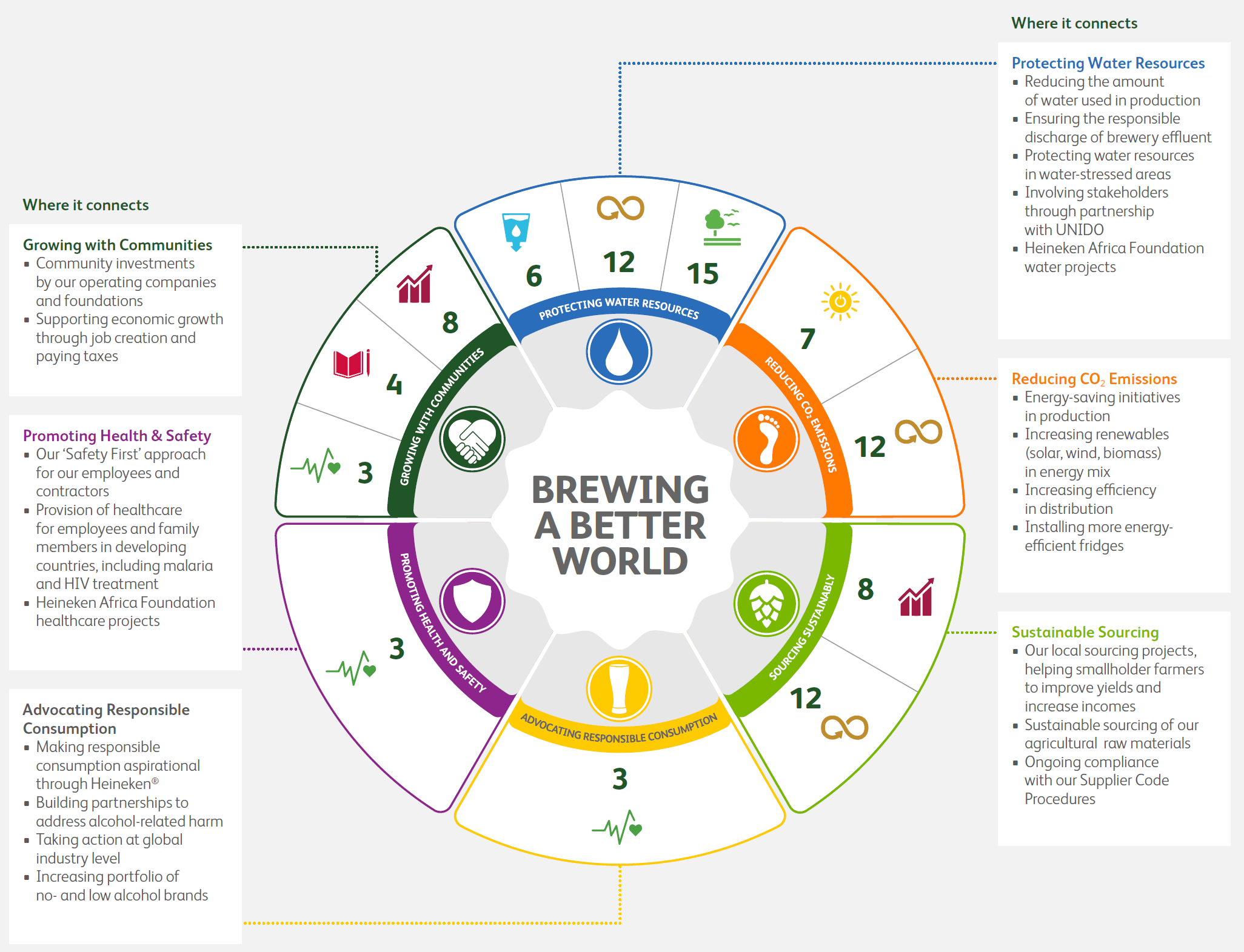 Sustainable Development Goals Heineken