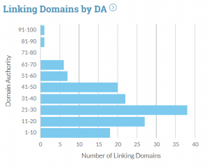 linkprofiel obv domain authority