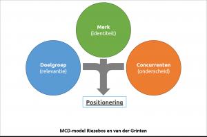 Positioneringsmodel MCD-model Riezebos en van der Grinten
