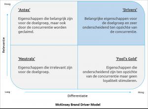 Positioneringsmodel Brand Driver Model McKinsey