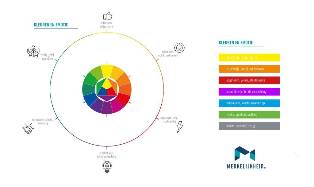 kleur in positionering en merkidentiteit bepalen