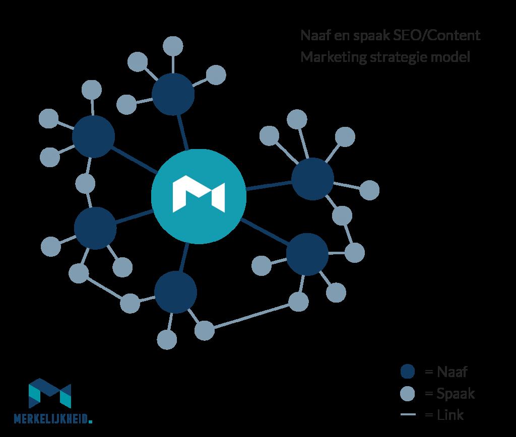 seo content marketing model naaf en spaak