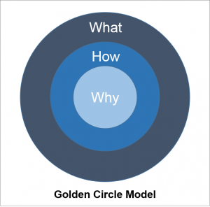 Positioneringsmodel Golden Circle Sinek