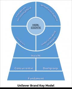 Positioneringsmodel Brand Key Model Unilever