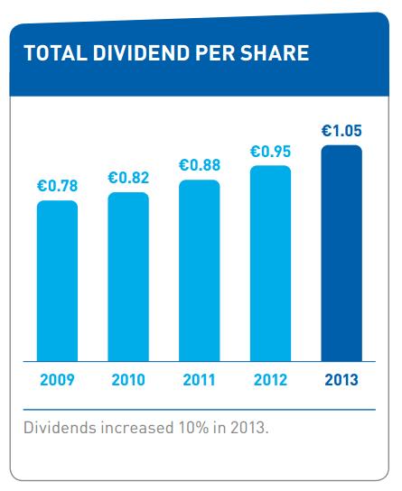 unilever-dividend
