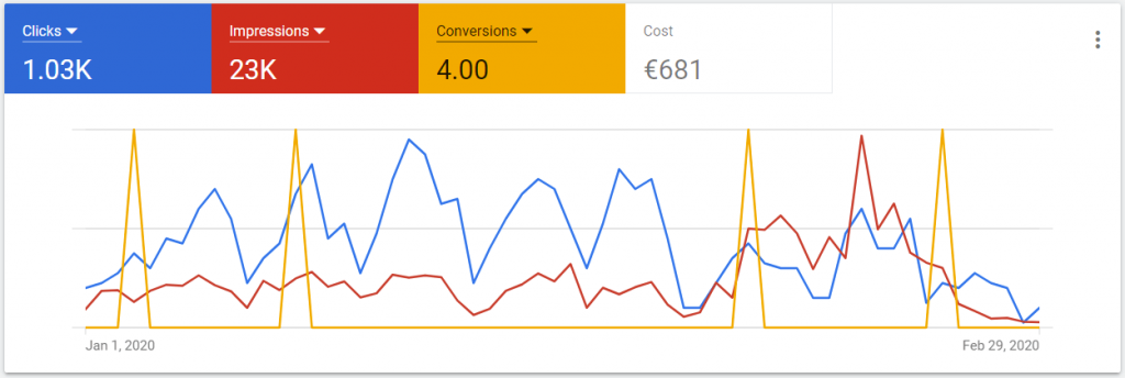 Resultaten vs. kosten in Google Ads