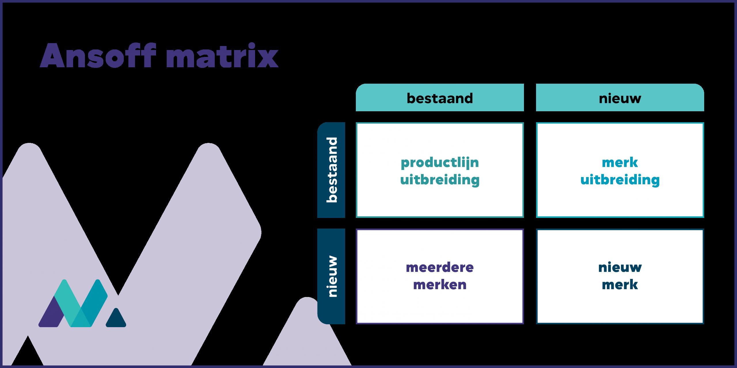 merkstrategie model ansoff matrix