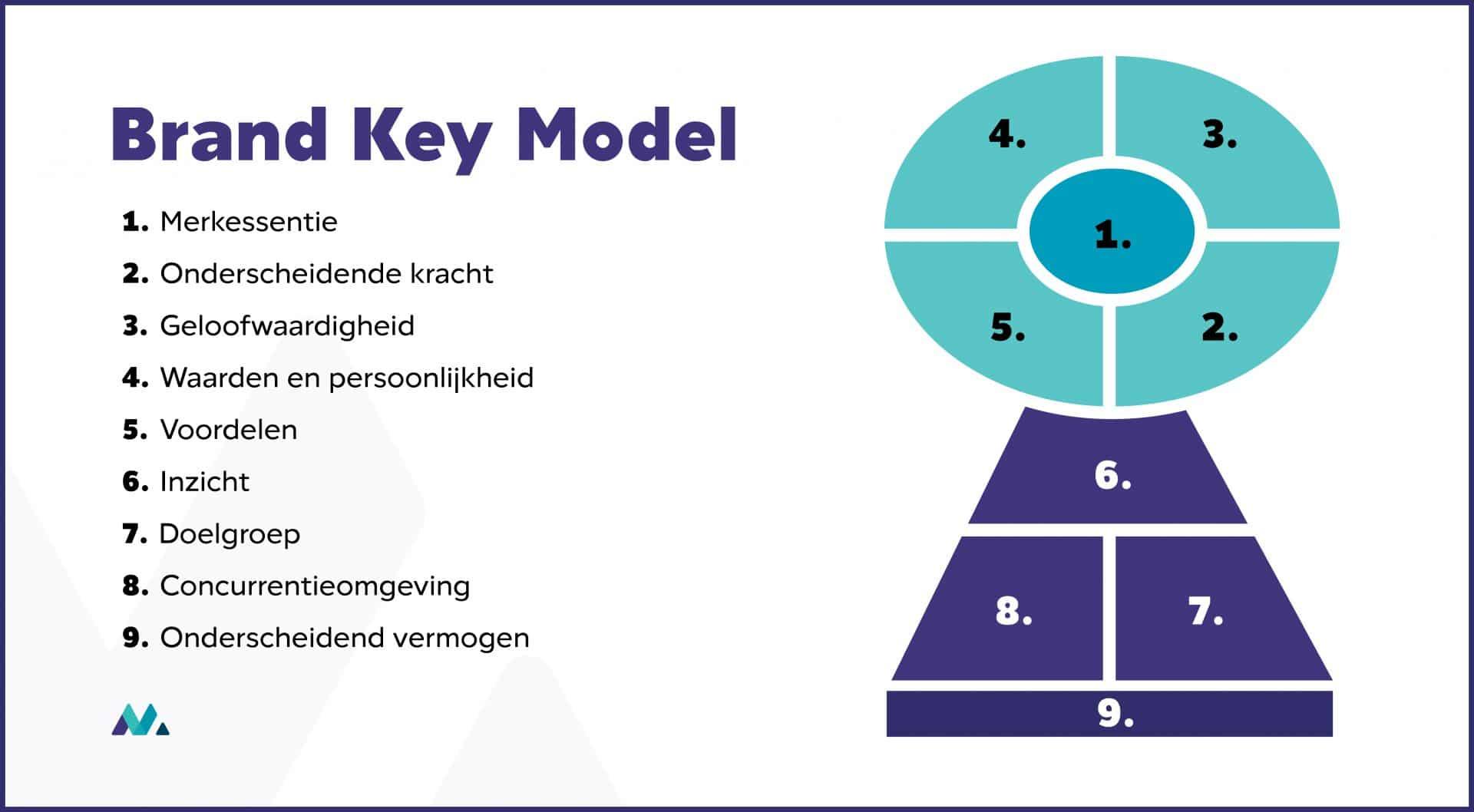 merkstrategie model brand key model