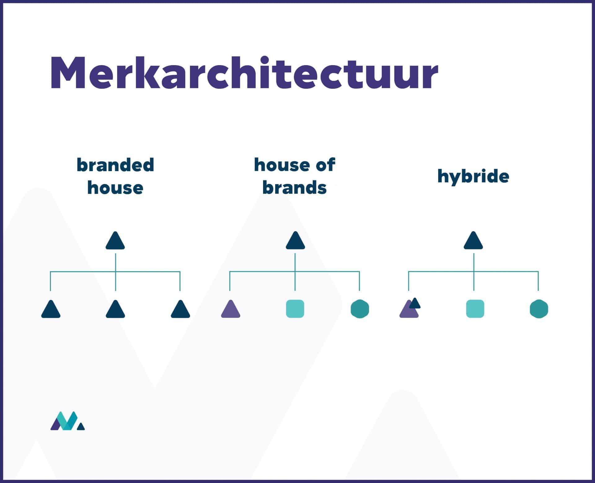soorten merkstrategie merkarchitectuur