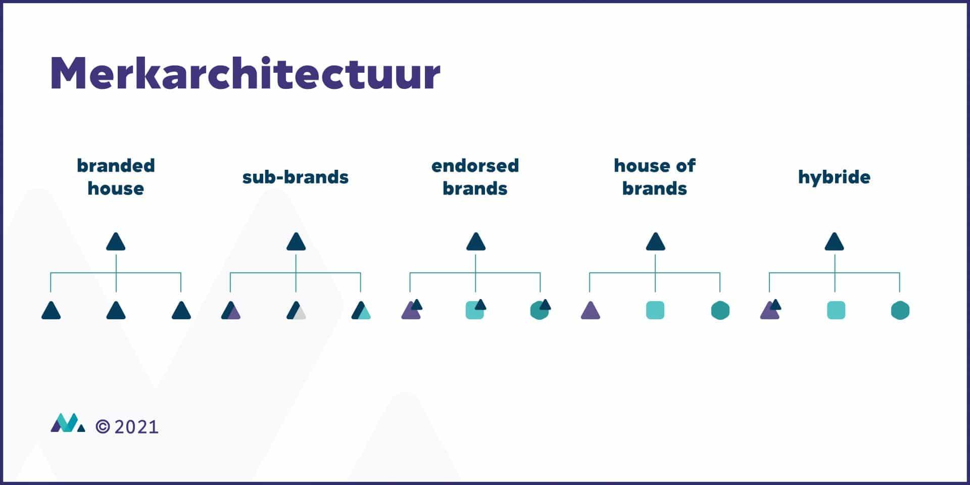 merkarchitectuur-model